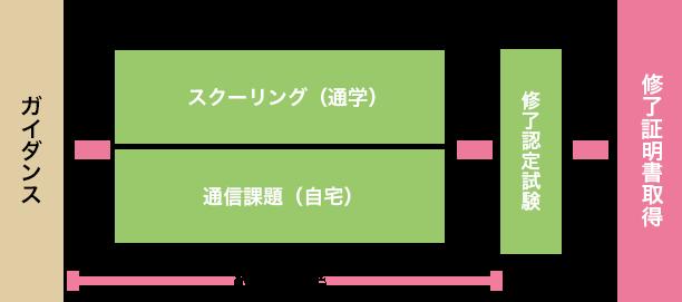 講習の流れ 図