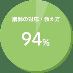 講師の対応・教え方 97%