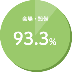 会場・設備 93.3%