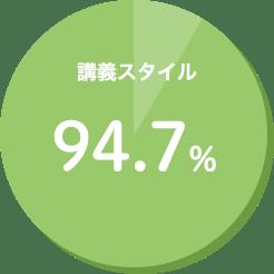 講義スタイル 94.7%